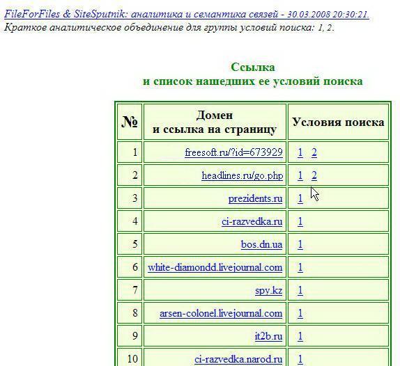 ��������� ������� � SiteSputnik