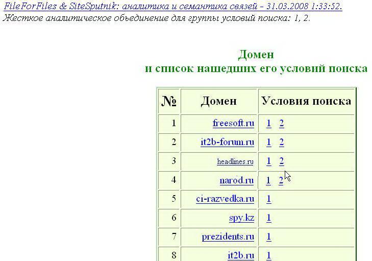 Домены в SiteSputnik